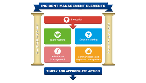 Incident Management Training for Teams